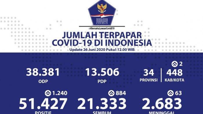 Hari Ini Total Jumlah Kasus Positif Corona Di Jatim Lampaui Jakarta 3 Kali Lipat Jabar Tribun Jabar