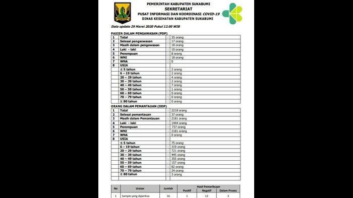 UPDATE VIRUS CORONA Kabupaten Sukabumi, ODP Tembus 2.181 Orang, Jumlah PDP Pun Naik