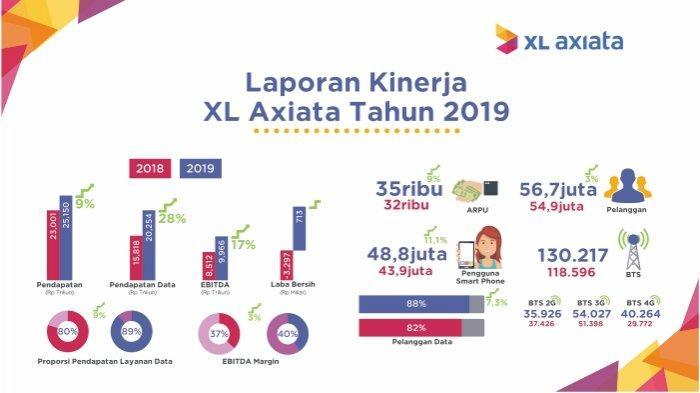 XL Axiata Raih Pertumbuhan Pendapatan diatas Rata-rata Industri