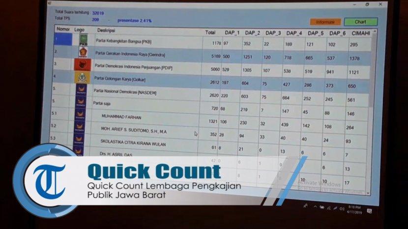 quick-count-lembaga-pengkajian-publik-jawa-barat.jpg