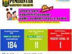 data-covid-19-kabupaten-sukabumi-kamis-2632020.jpg