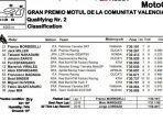 hasil-kualifikasi-dan-jadwal-live-streaming-motogp-valencia-2020.jpg