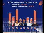 hasil-pemilihan-ketua-ikatan-alumni-institut-teknologi-bandung-periode-2021-2025.jpg