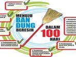 infografis-menuju-bandung-bersih_20181006_001155.jpg