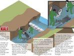 infografis-menutup-saluran-limbah_20180705_224648.jpg