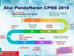 tahapan-pendaftaran-cpns-2019.jpg