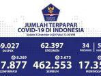 udpate-data-kasus-covid-19-di-indonesia-kamis-3-desember-2020.jpg