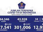 update-data-kasus-covid-19-di-indonesia-kamis-22-oktober-2020.jpg