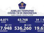update-data-kasus-covid-19-di-indonesia_sabtu.jpg
