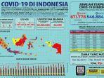 update-data-kasus-virus-corona-di-indonesia-senin-21-desember-2020.jpg