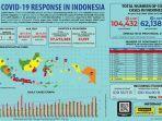 update-kasus-virus-corona-di-jawa-barat-dan-indonesia-rabu-29-juli-2020.jpg
