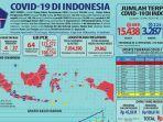 update-kasus-virus-corona-di-jawa-barat-rabu-13-mei-2020.jpg