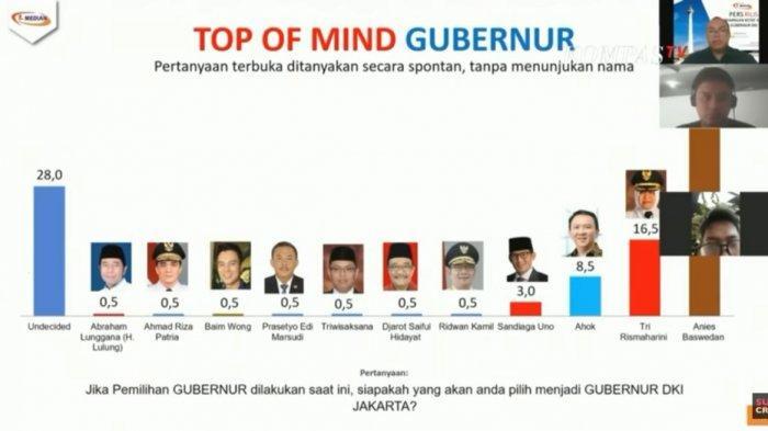 Jawaban Baim Wong Survei Sebut Elektabilitasnya Jadi Cagub DKI Jakarta Sejajar Ridwan Kamil