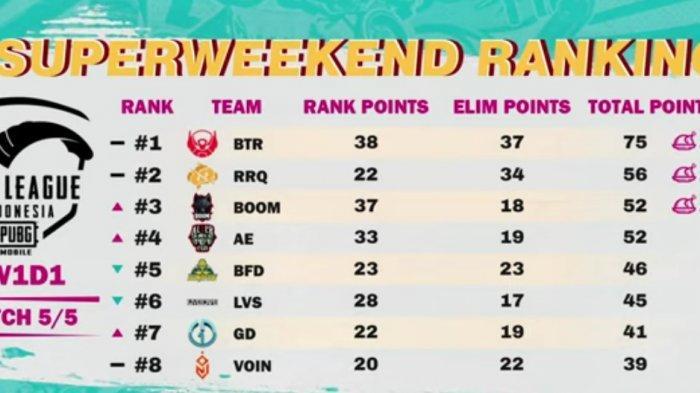 Hasil dan Klasemen PUBG Mobile Pro League PMPL ID S4 Super Weekend 1 Day 1, Bigetron RA di Puncak