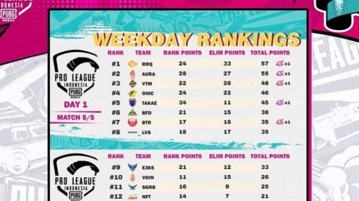 Hasil dan Klasemen PUBG Mobile PMPL ID S4 Week 1 Day 1, RRQ Ryu di Puncak, Juara Bertahan di Tengah
