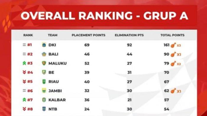 Berikut klasemen Pra PON XX Papua cabor Esports PUBG Mobile, DKI Jakarta juara Grup A.