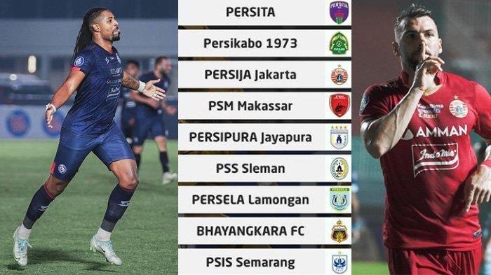 Jelang Jadwal Liga 1 2021 Persija Jakarta vs Arema FC, Simak Statistik Marko Simic dan Carlos Fortes
