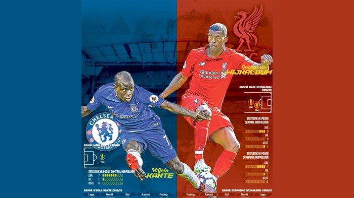 Piala Super Eropa: Chelsea Unggul Statistik Dibandingkan Liverpool, Van Dijk Siapkan Ajian