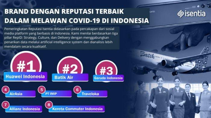 Daftar Brand dengan Reputasi Terbaik dalam Melawan Covid-19 di Indonesia