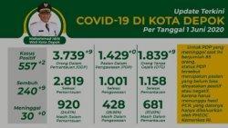 Update Corona di Depok Senin 1 Juni 2020 : ODP 3.739, PDP 1.429, Positif 557 Kasus