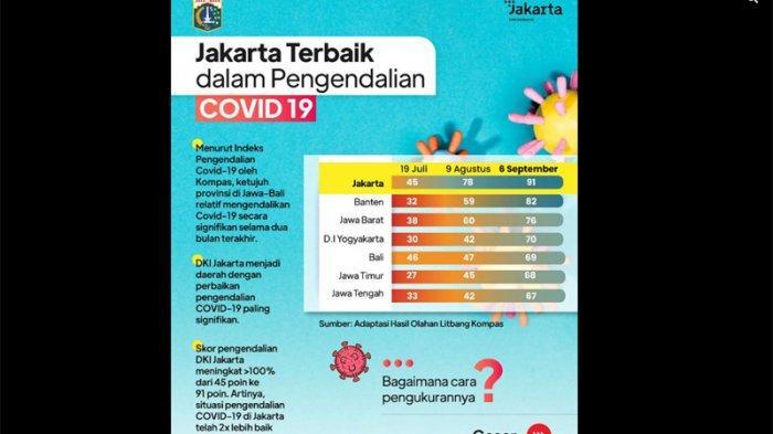 Data DKI Jakarta terbaik mengendalikan Covid-19.