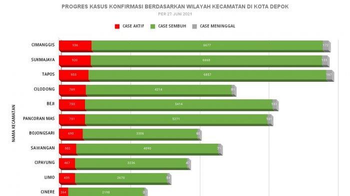 Sebaran Kasus Aktif Covid-19 di 11 Kecamatan Kota Depok: Cimanggis Tertinggi, Cinere Terendah