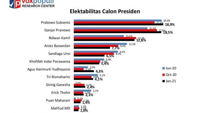 Hasil Survei: Elektabilitas Ganjar dan AHY Naik, Prabowo Subianto kembali Unggul