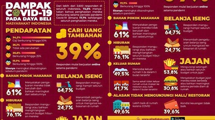 Survey Dampak COVID-19 Terhadap Daya Beli Masyarakat Indonesia