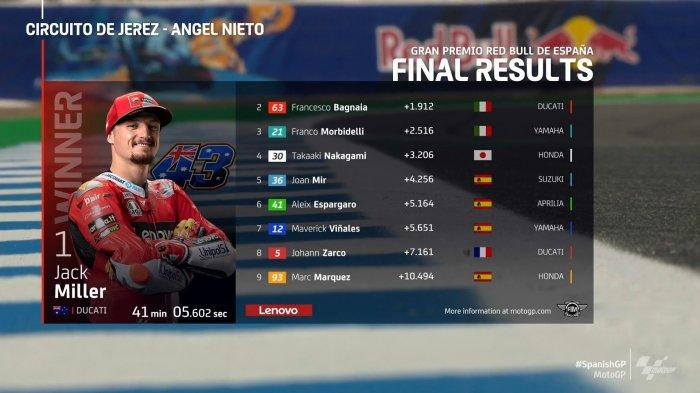 Hasil MotoGP Spanyol: Jack Miller Tercepat, Fabio Quartararo Gagal Hattrick Meski Memimpin di Awal