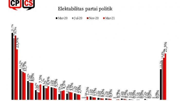 Hasil Survei Elektabilitas Demokrat Melesat, PKS-PSI Naik