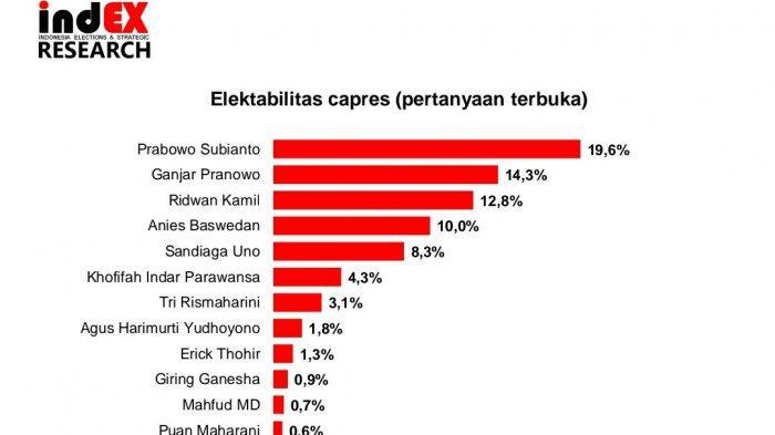 Elektabilitas Capres 2024 Versi Survei indEX Research:Prabowo Kokoh, Giring Masuk 10 Besar
