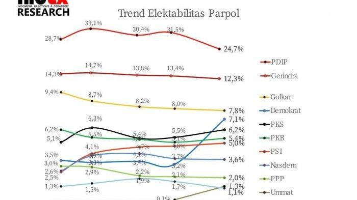 Hasil Survei: PDIP Tetap Memimpin, Demokrat, PKS dan PSI Naik Saat Elektabilitas Parpol Turun