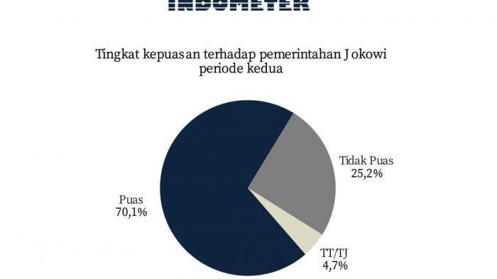 Indometer merilis survei tingkat kepuasan terhadap pemerintahan Presiden Joko Widodo, Kamis (18/2/2021).