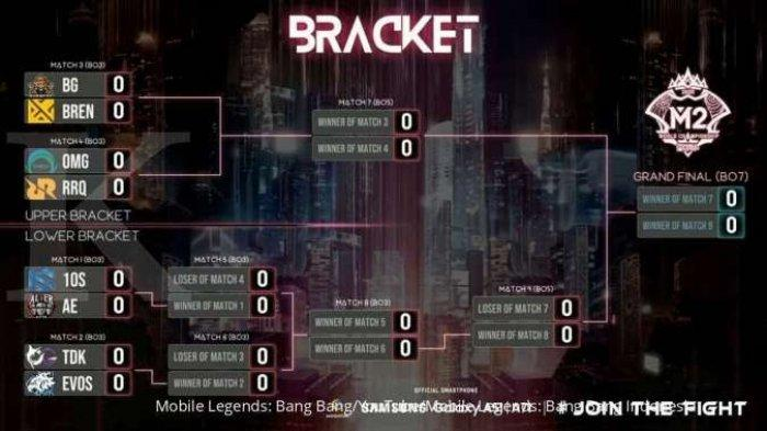 Jadwal Babak Penyisihan Bracket M2 Mobile Legends World Championship Untuk Tim Indonesia