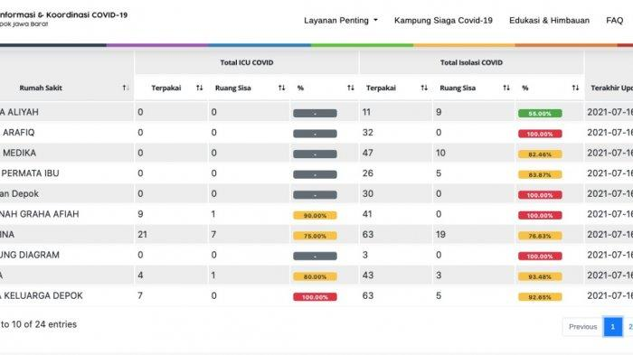 Tabel data ketersediaan tempat tidur pasien Covid-19 di 24 rumah sakit rujukan Kota Depok, Minggu (18/7/2021).