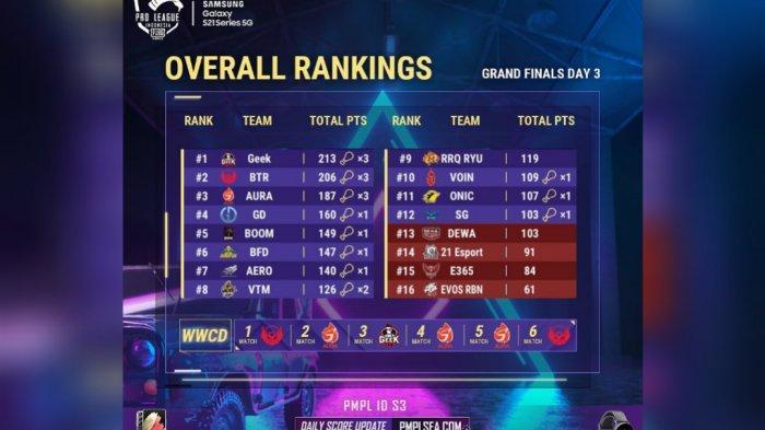 Klasemen akhir Grand Final PUBG Mobile Pro League PMPL Indonesia Season 3.