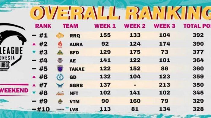 RRQ Ryu Juara Reguler Season PUBG Mobile Pro League PMPL ID S4, Dapat Ratusan Juta dan Lolos ke SEA