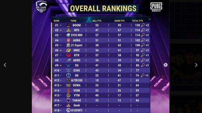 Klasemen PUBG Mobile Pro League PMPL Indonesia Season 3, Boom Esports Kokoh di Puncak Ungguli BTR