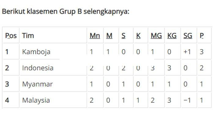 Timnas U-22 Indonesia: Belum Pernah Menang dan Berbagai Skenario Lolos ke Semifinal Piala AFF