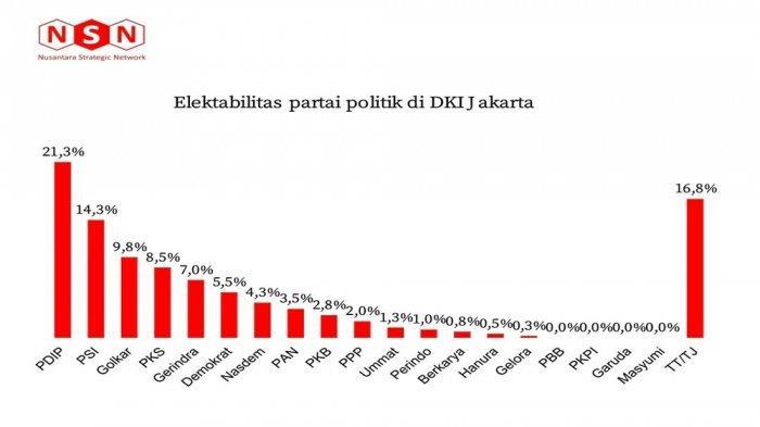 Jika Pemilu Digelar Hari Ini PDIP, PSI, dan Golkar Berjaya di DKI Jakarta