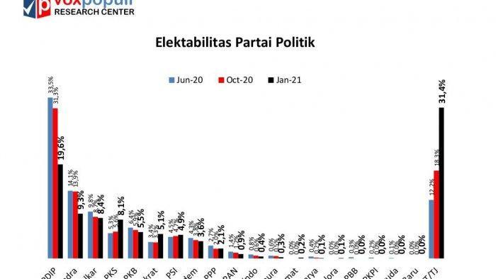 Survei Voxpopuli: Elektabilitas Sejumlah Parpol Awal 2021 Anjlok, PSI-Demokrat-PKS Naik