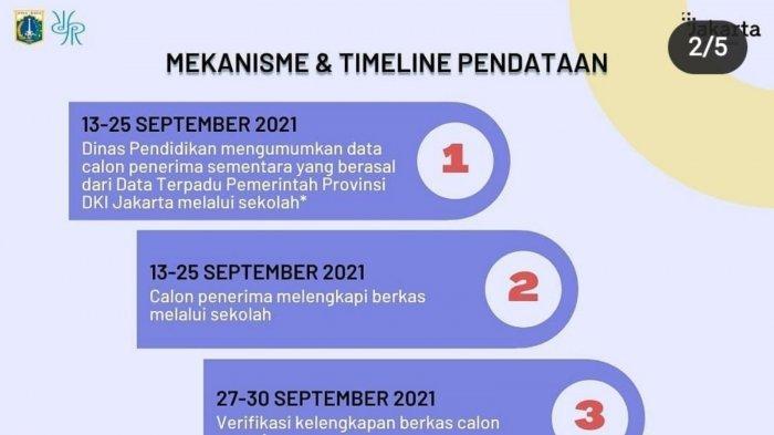 Pendataan KJP Plus Tahap II Tahun 2021