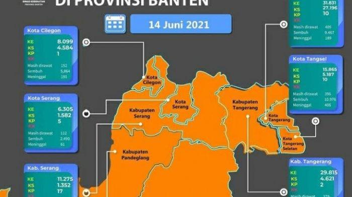 Tangerang Selatan dan Seluruh Kota Kabupaten di Banten Masuk Zona Oranye Risiko Paparan Covid-19