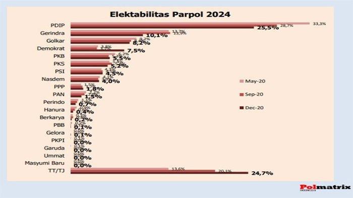 Survei Polmatrix: Elektabilitas Demokrat Naik 100 Persen, PSI Stabil, PDIP dan Gerindra Turun