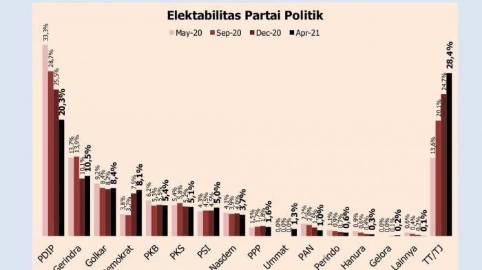 Temuan survei Polmatrix Indonesia soal elektabilitas partai politik.