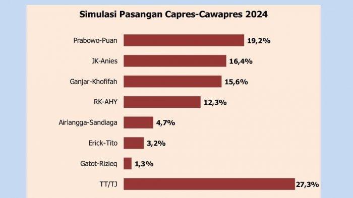 Temuan survei Polmatrix Indonesia terkait simulasi pasangan capres-cawapres 2024.