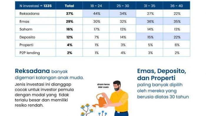 Ini Pilihan Investasi untuk Masyarakat Indonesia di Tahun 2021