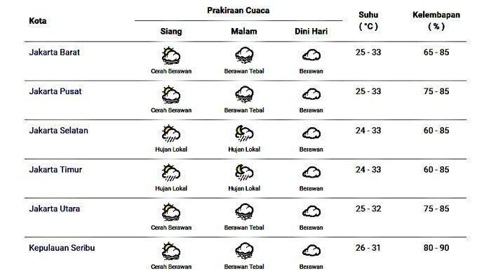 Berikut Prakiraan Cuaca di Wilayah Jakarta Menurut BMKG Hari Senin 21 Oktober 2019