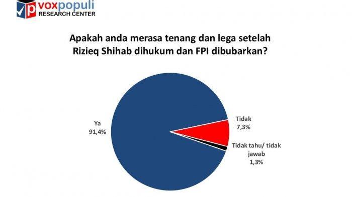 Temuan survei yang dilakukan Voxpopuli Research Center menunjukkan publik merasa lega setelah Rizieq dihukum dan FPI dibubarkan.
