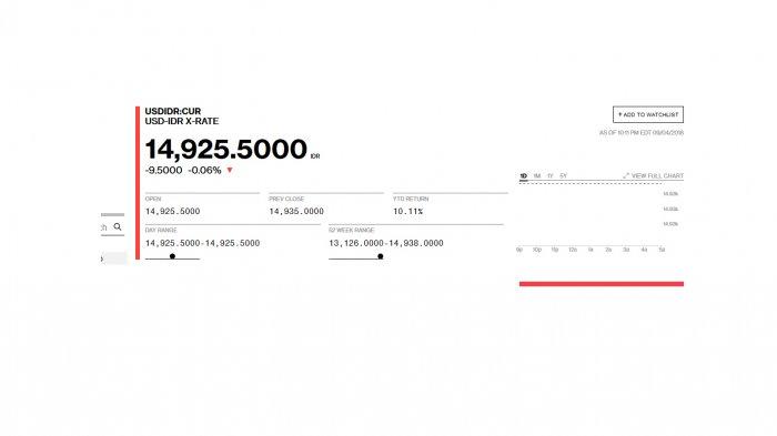 Sejumlah Bank Besar di Indonesia Kini Jual Dolar di Atas Rp 15 Ribu